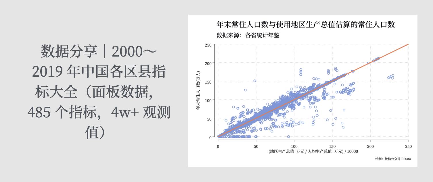 数据分享|2000~2019 年中国各区县指标大全(面板数据,485 个指标,4w+ 观测值)