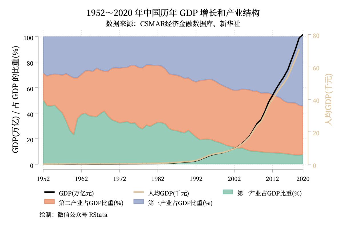 1952~2020 年全国 GDP 和各省地区生产总值