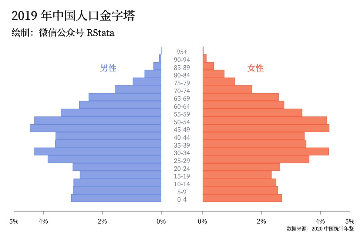 2019年中国人口金字塔、1952~2020 年中国历年 GDP 和产业结构 & 平安银行股价蜡烛图