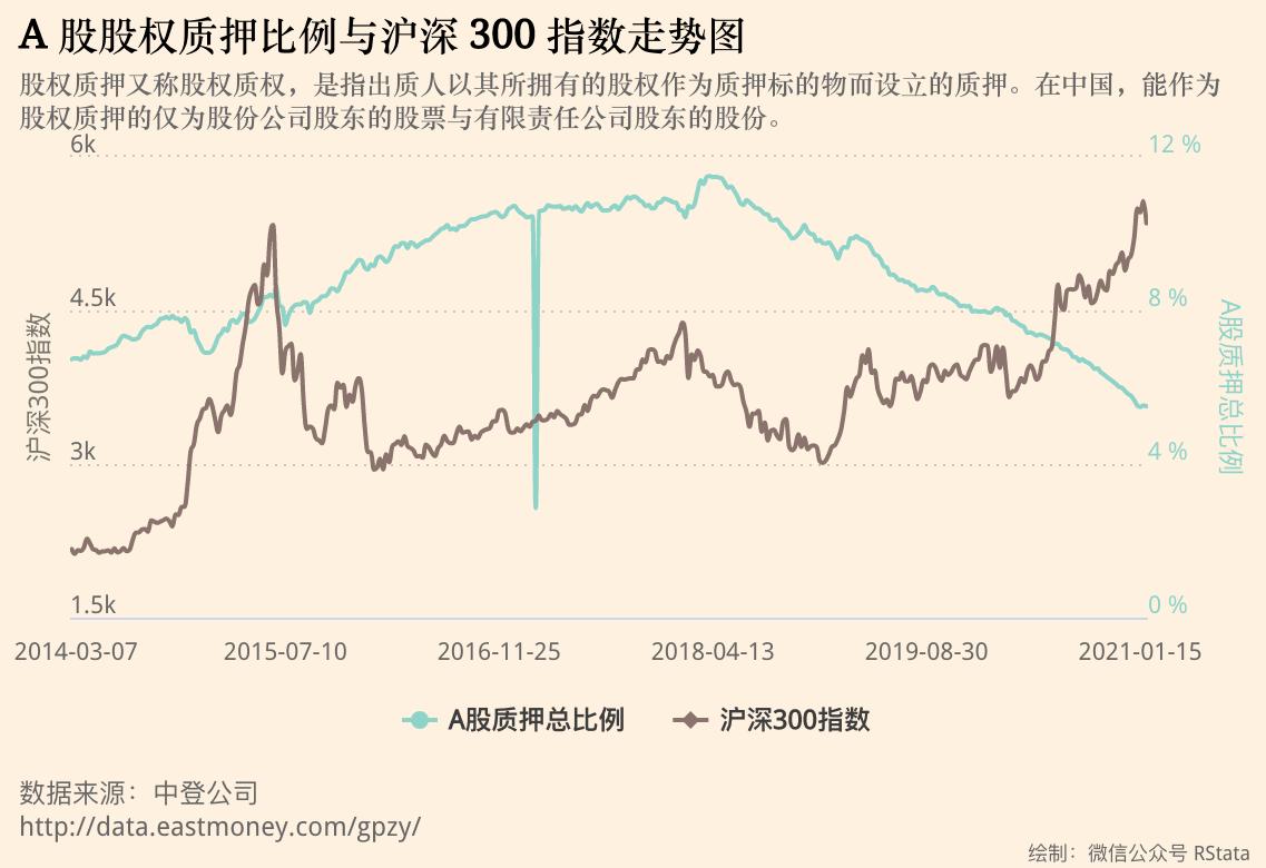 2014~2021年上市公司股权质押数据