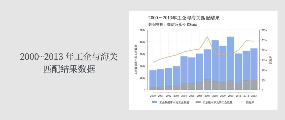 2000~2013年工企与海关匹配结果